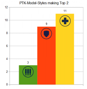 PTK-Model-Styles making Top2