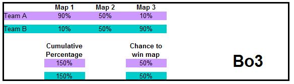 Scenario 1: Best of 3