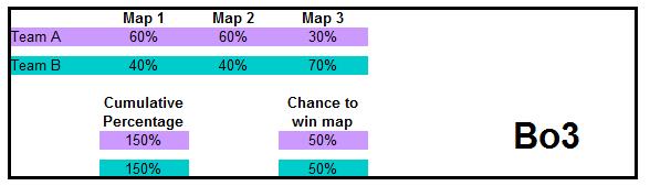 Scenario 2: Best of 3