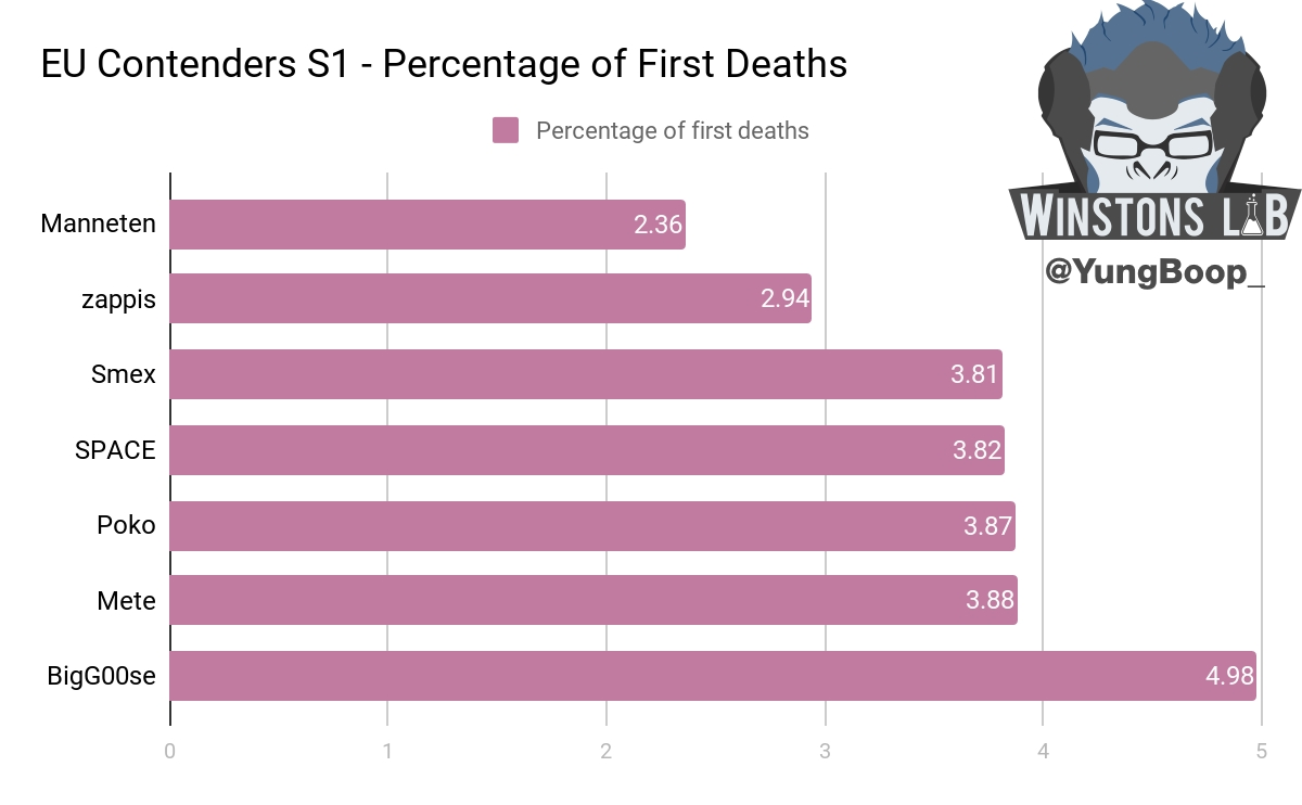Percentage of First deaths EU
