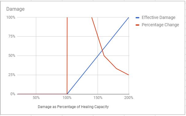 theory and percentage change If my memory isn't playing tricks on me, i can say that in both papers that examine  real world data and at least half of macroeconomic theory.