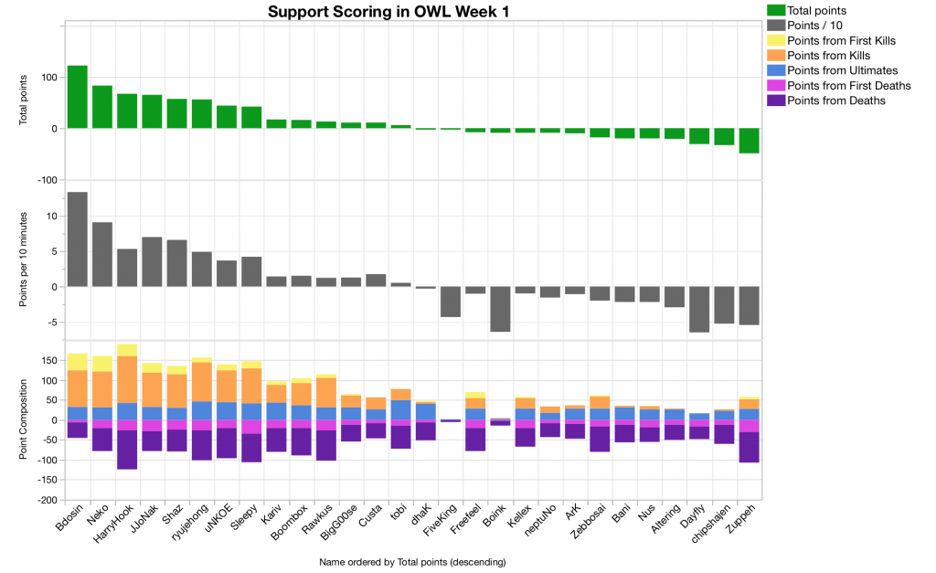 Week1Supports