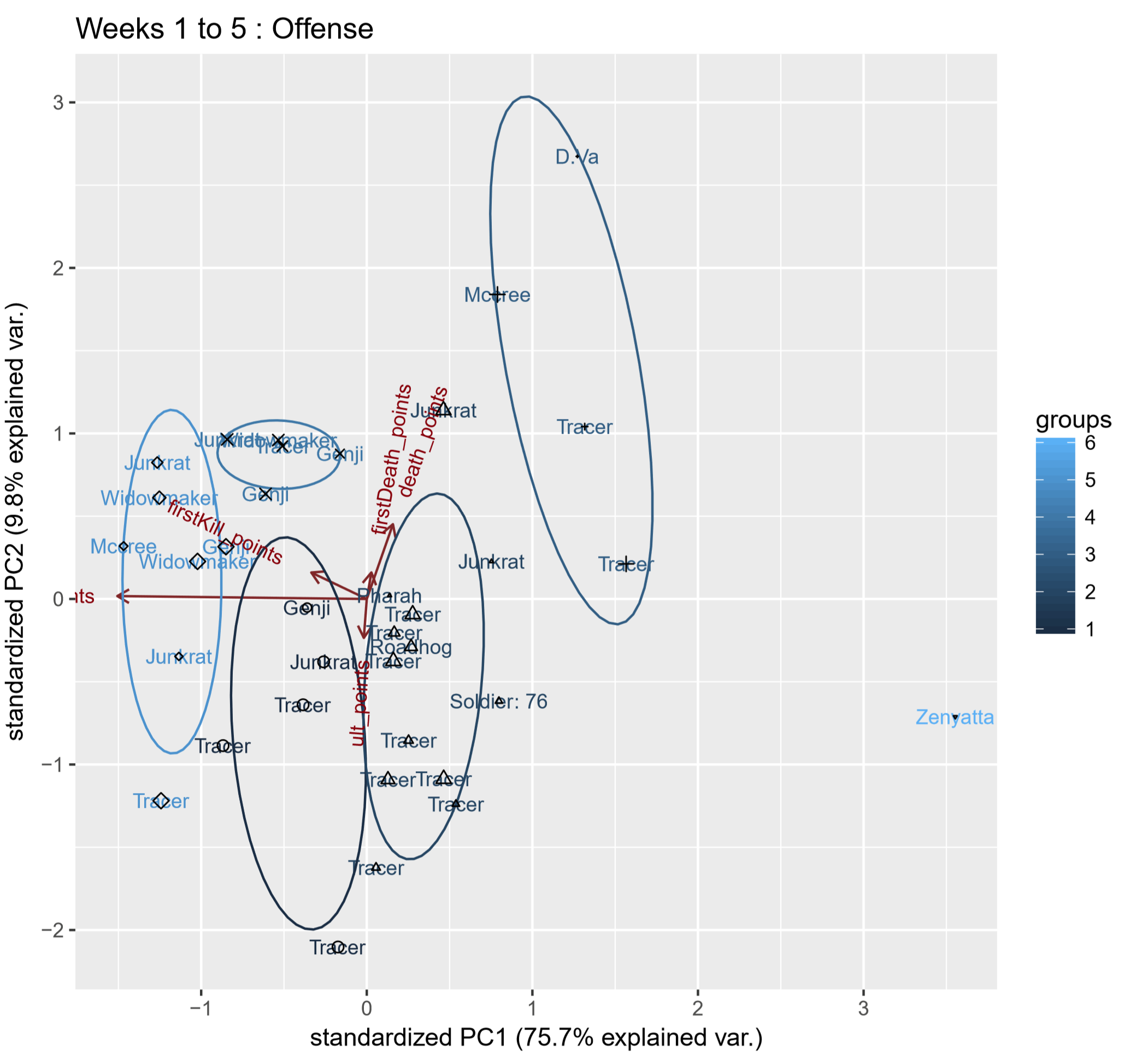 Figure 2. Weeks 1 to 5 offense player principal component analysis biplot, labels by most-played-hero by player.