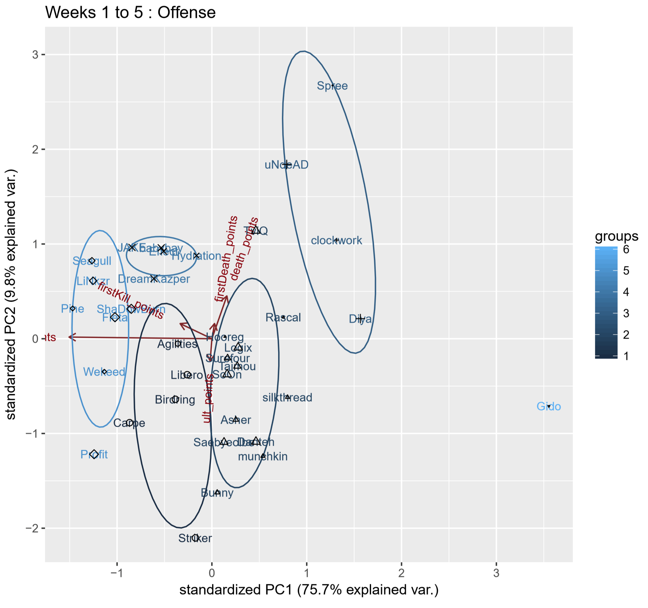 Figure 1. Weeks 1 to 5 offense player principal component analysis biplot, labels by player name.