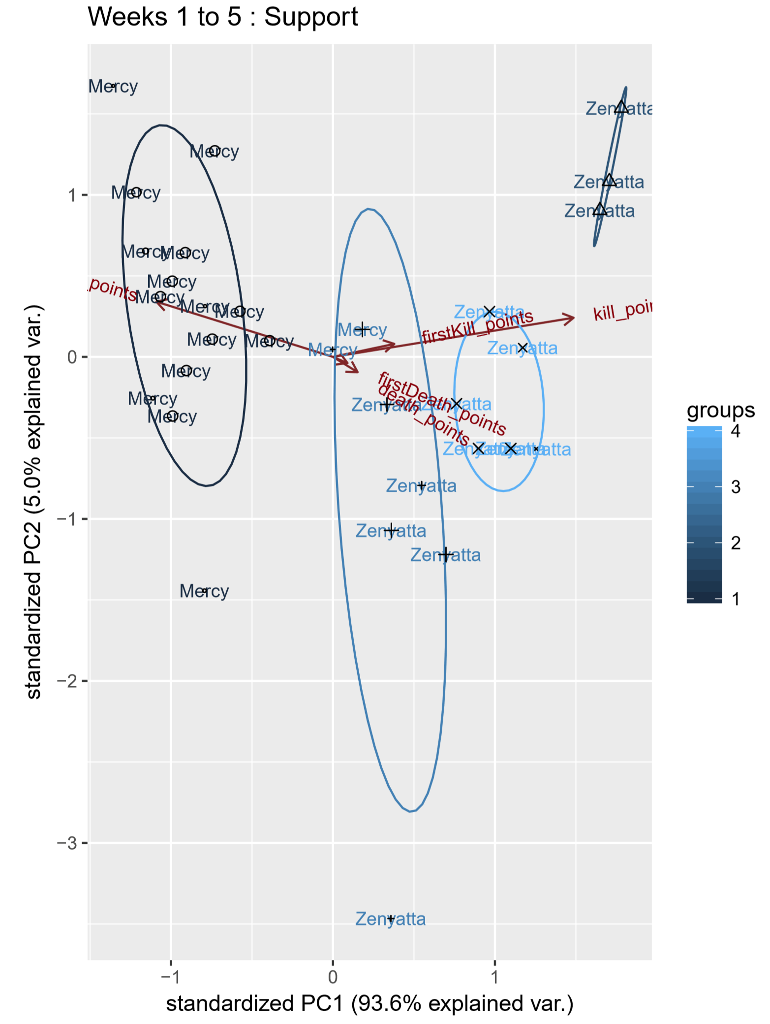 Figure 6. Weeks 1 to 5 support player principal component analysis biplot, labels by most-played-hero by player.