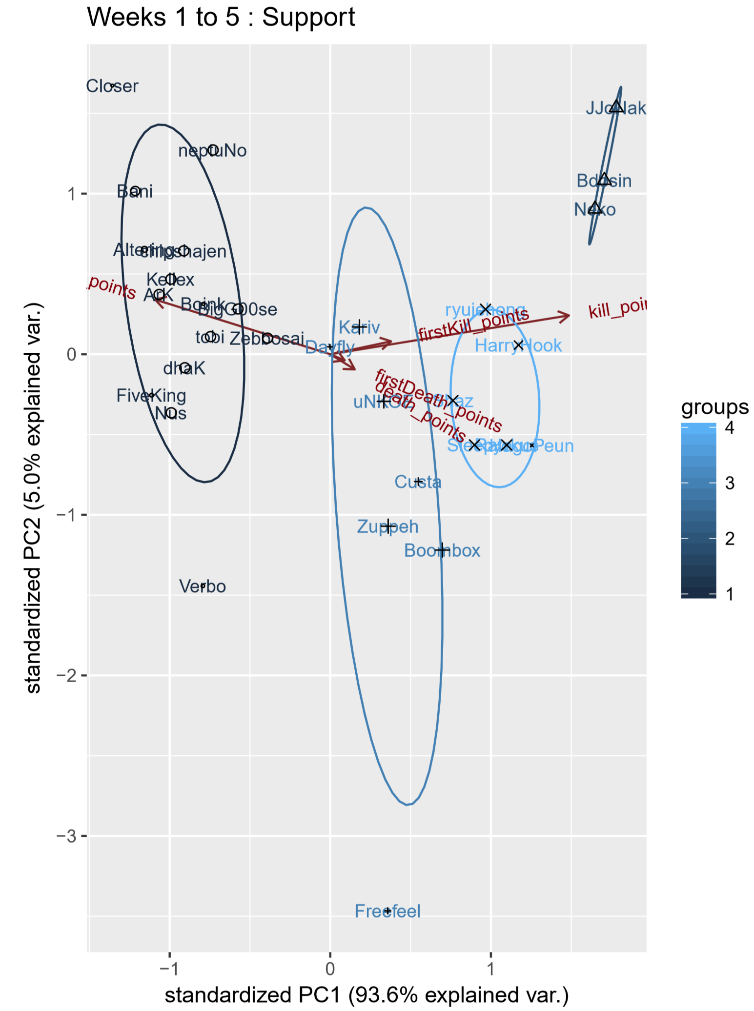 Figure 5. Weeks 1 to 5 support player principal component analysis biplot, labels by player name.
