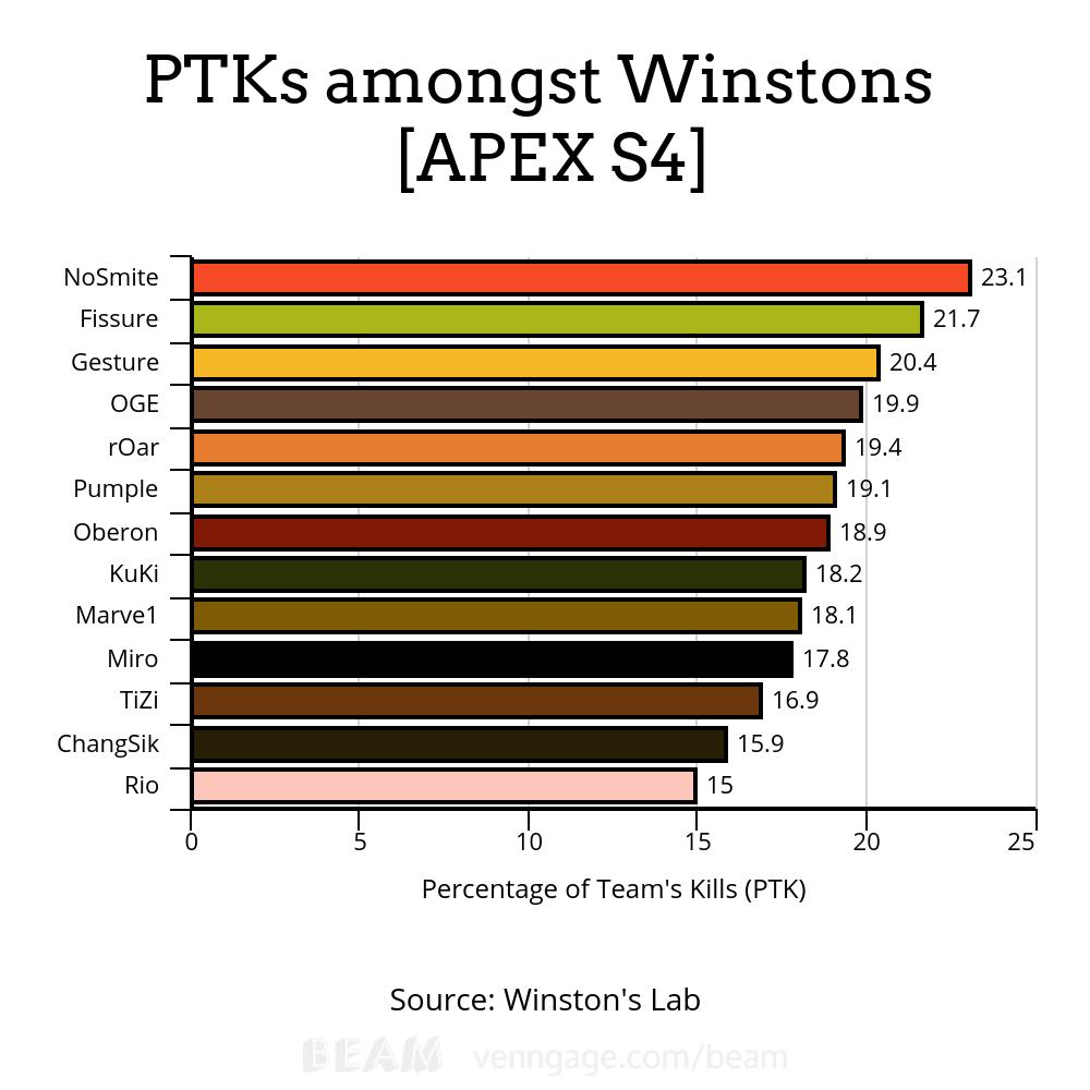 winstons ptk apex s4