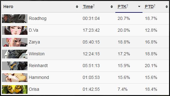 PTK/PTD = Percentage of Team's Kills/Deaths